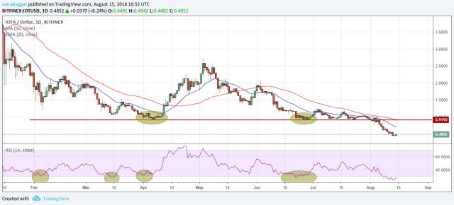 IOTA/USD