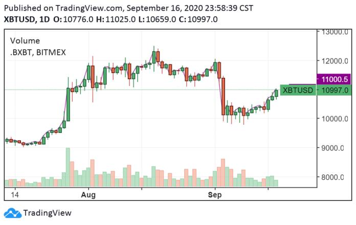 BTC/USD daily chart. Source: TradingView.com