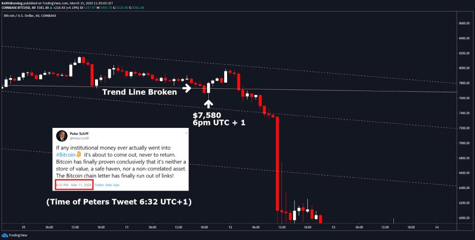 BTC USD 1 hour Source: TradingView