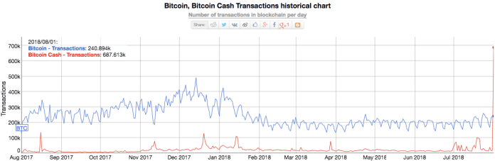 Bitcoin and Bitcoin Cash Transactions Historical Chart (Dominance). Source: Bitinfocharts