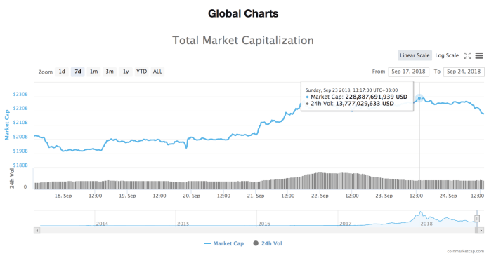 24 hour chart of the total market capitalization of all cryptocurrencies
