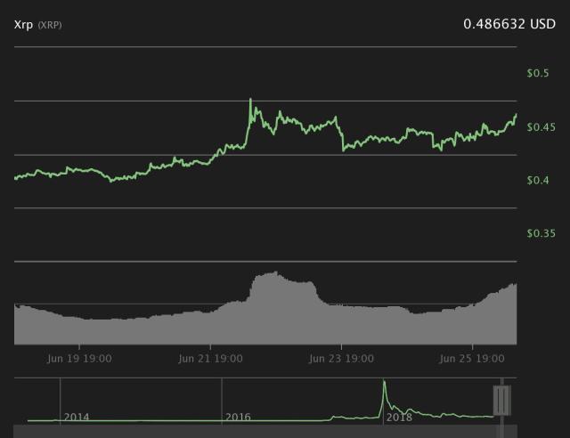 Gráfico de preços de 7 dias do XRP