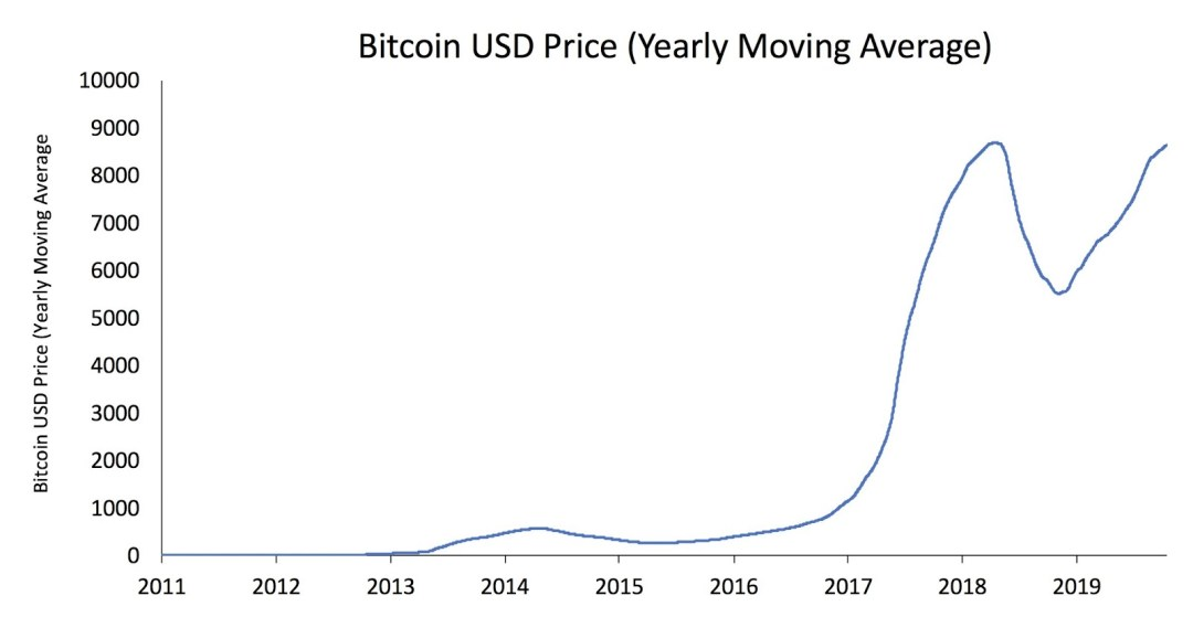 BTC/USD yearly moving average price chart
