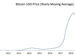 Bitcoin Price Yearly Average Nears All-Time High Above 9K Pre-Halving