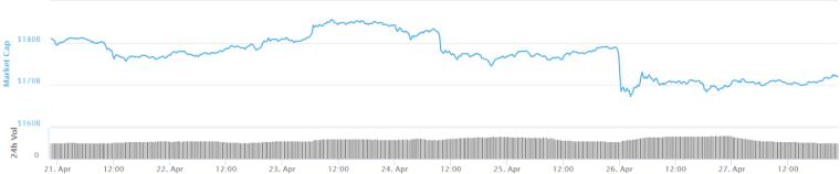 Total market capitalization 7-day chart. Source:CoinMarketCap