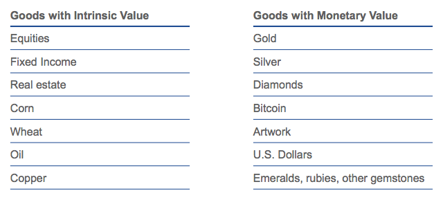 Intrinsic value goods vs monetary value goods. Source: VanEck