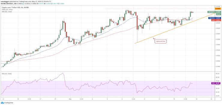 CRO-USD 4-hour chart. Source: Tradingview