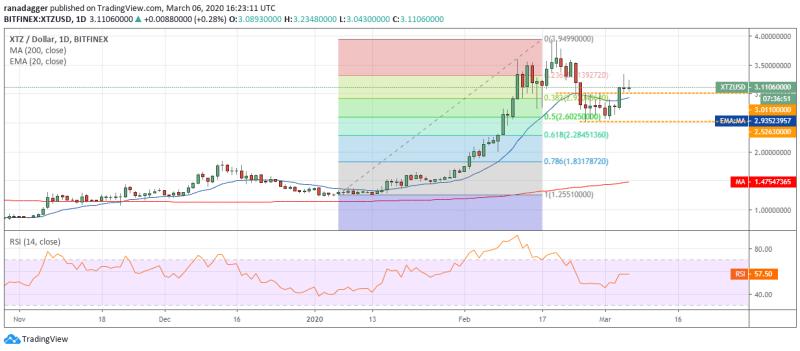 XTZ/USD Tageschart. Quelle: Tradingview