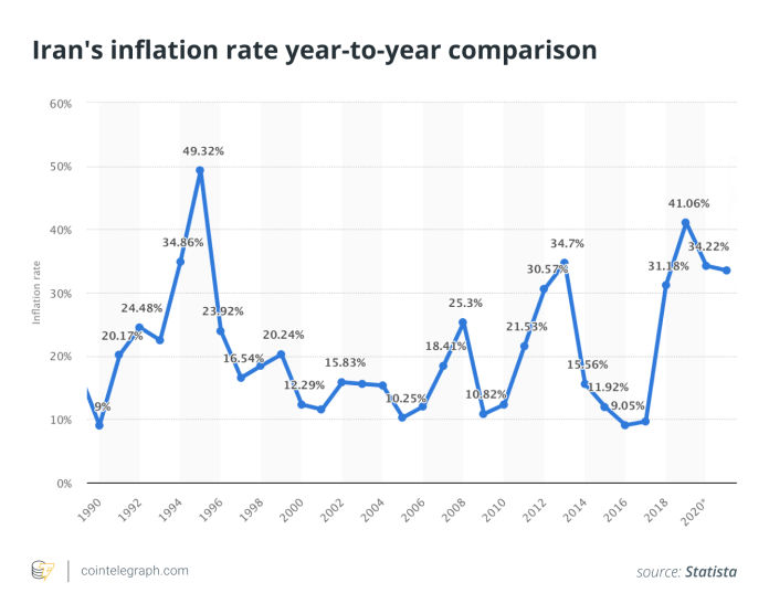 Iran's inflation rate year-to-year comparison