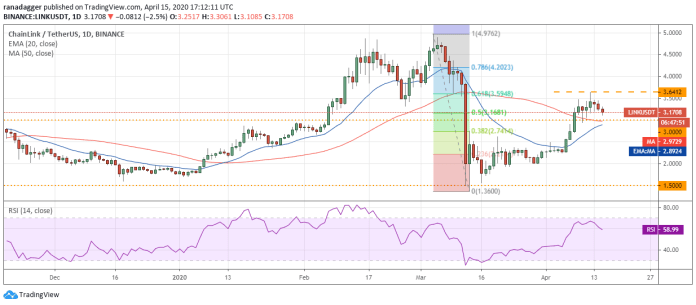LINK–USD daily chart. Source: Tradingview