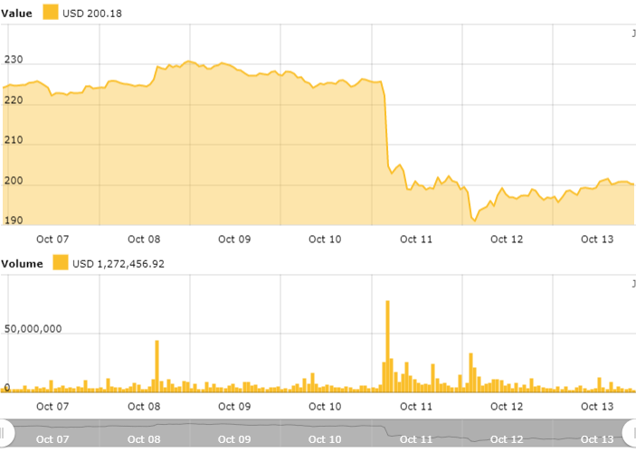Ethereum 24-hour price chart