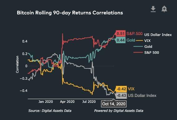 Bitcoin correlation vs. S&P 500, gold, VIX, USD