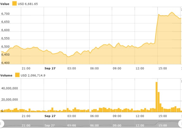 Bitcoin 24 hour price chart. Source: CryptoNewspeople Bitcoin Price Index