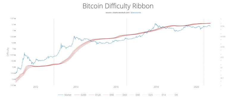 Bitcoin difficulty ribbon vs. price historical chart