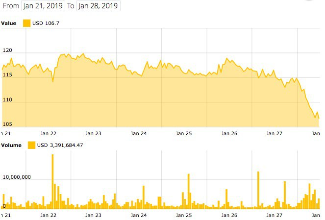 Ethereum 7-day price index