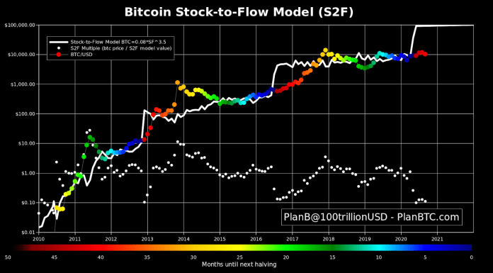 Bitcoin stock-to-flow model as of Sep. 14. Source: PlanB/ Twitter