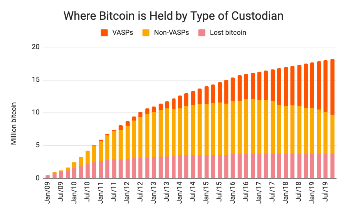 Where Bitcoin is organized by custodian type