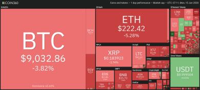 Bitcoin-Kurs fällt unter 9.000 US-Dollar: Aktienmarkt ebenfalls schwach