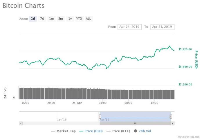 Bitcoin 24-hour price chart. Source: CoinMarketCap