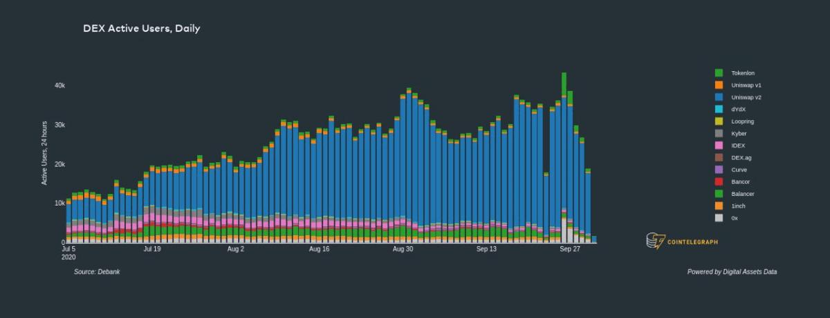 Decentralized exchange active users. Source: Digital Assets Data