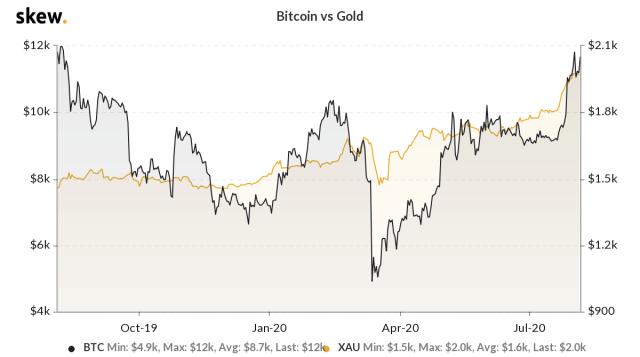 Increasing correlation between Bitcoin and gold