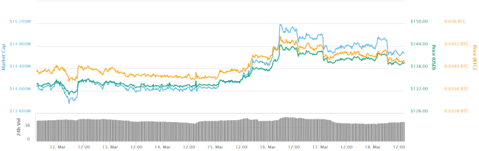 Ethereum 7-day price chart