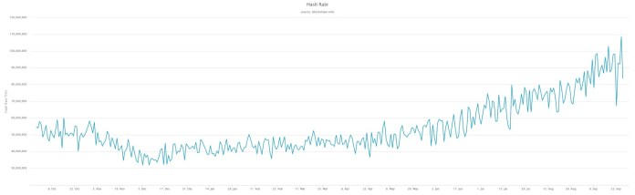 Caption: The Bitcoin hash rate fully recovered after a 30% dip