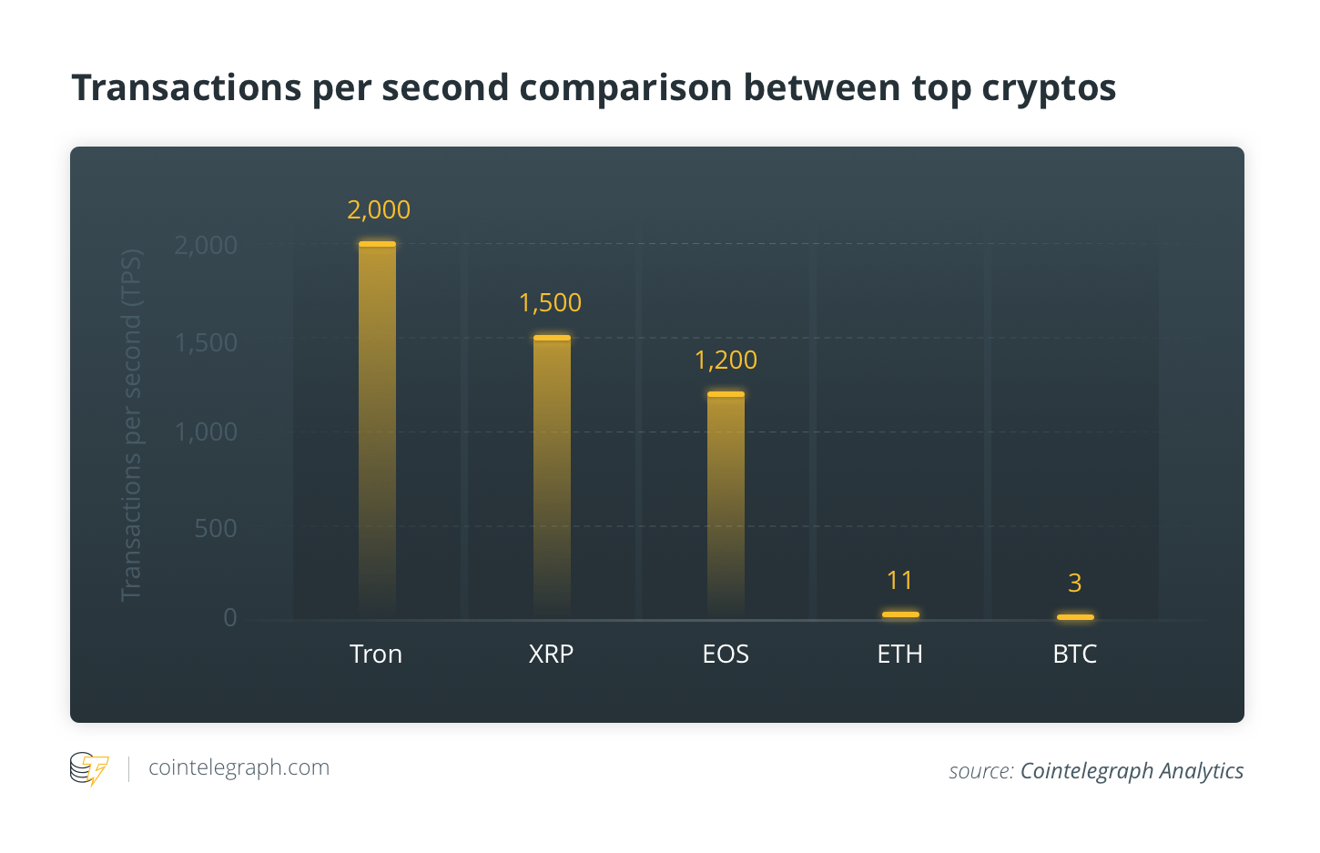 Transactions per second comparison between top cryptos
