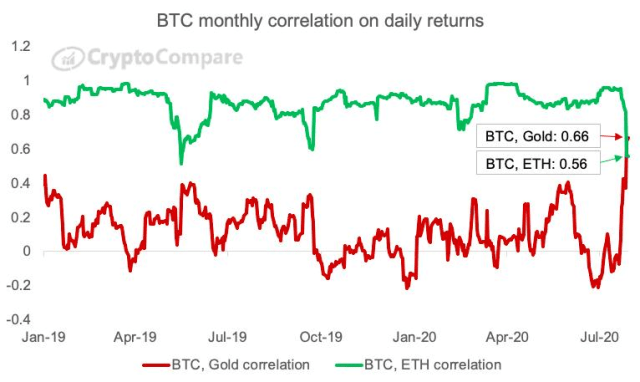 BTC monthly correlation on daily returns
