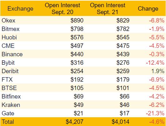 Total BTC futures open interest