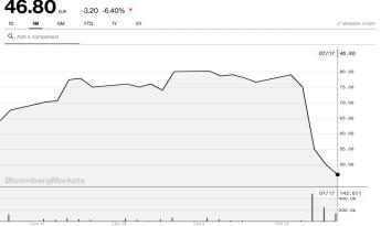 Wirecard 2.0? – Deutsche Mining-Firma stürzt nach Vorwürfen 40 % ab