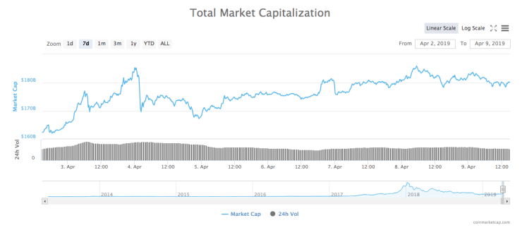 24-hour total market capitalization chart
