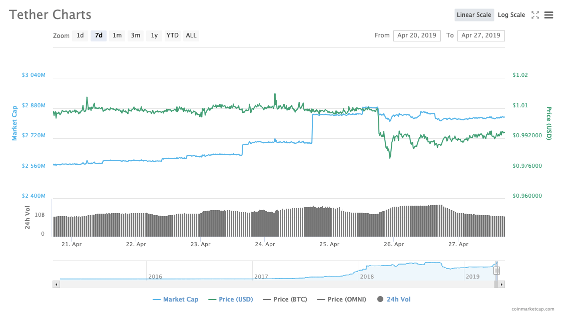 Tether Charts