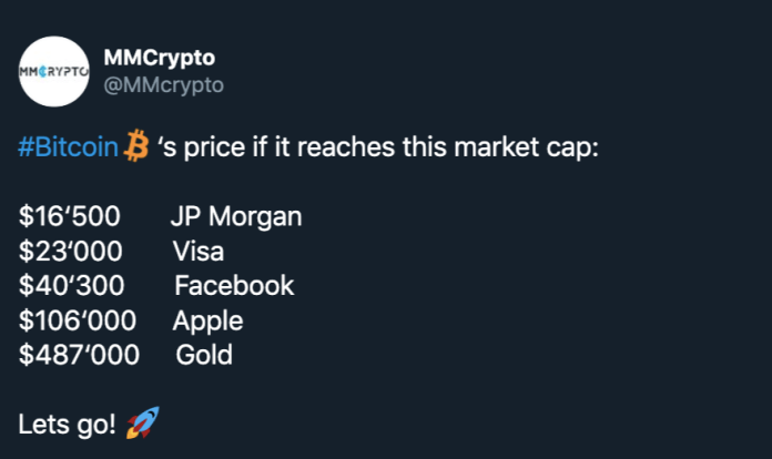 BTC market cap share of top companies at various prices. Source: Twitter