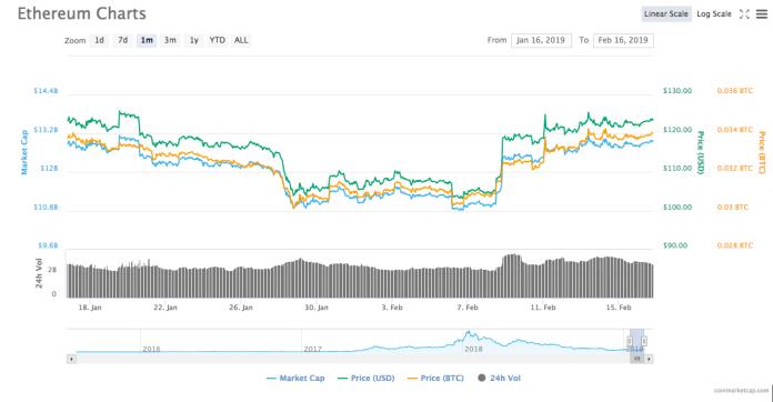 Ethereum 1-month price chart. Source: CoinMarketCap