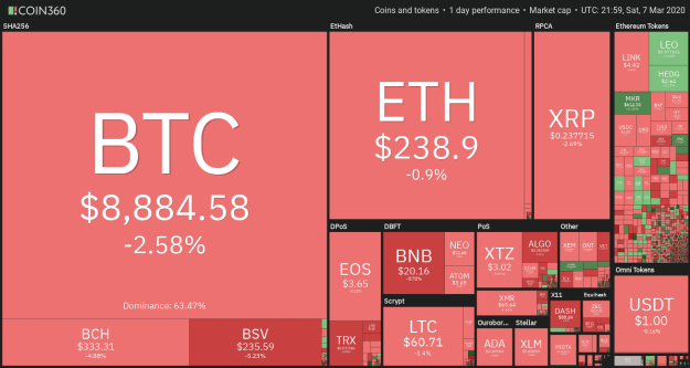 Cryptocurrency market daily performance. Source: Coin360