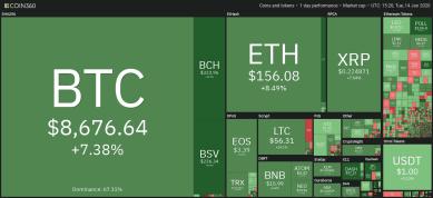 Bitcoin klettert auf 2-monatiges Hoch, 3 wichtige Indikatoren sorgen für Aufwind