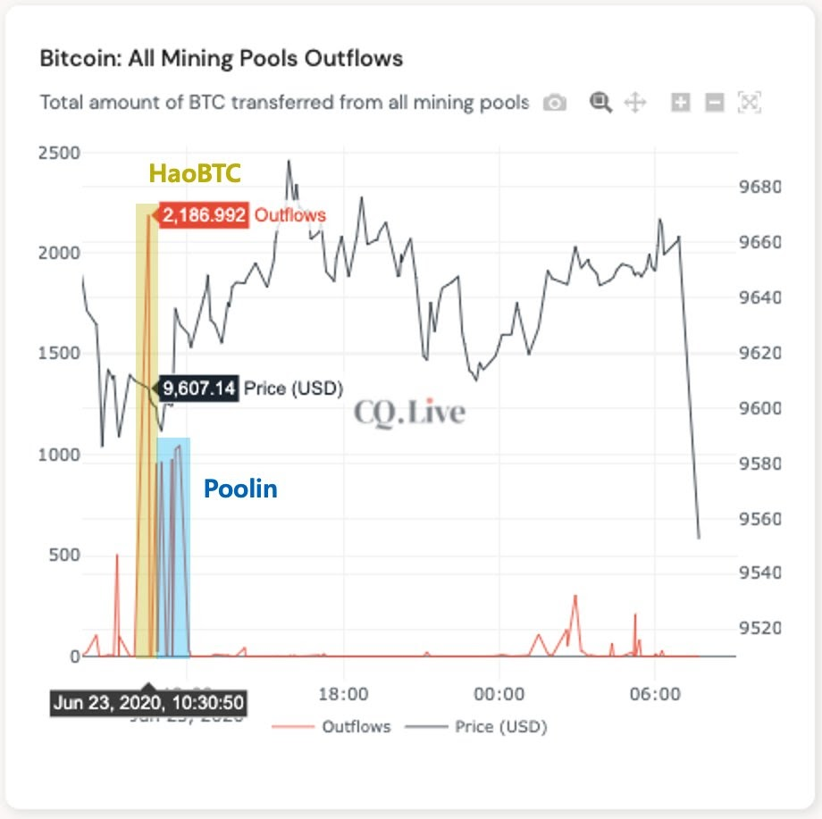 Bitcoin mining pool daily outflow chart, annotated to show Poolin and HaoBTC