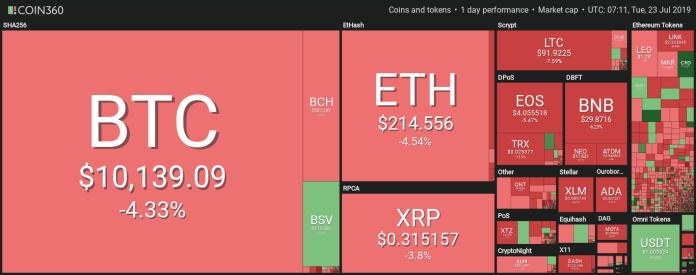 Market visualization