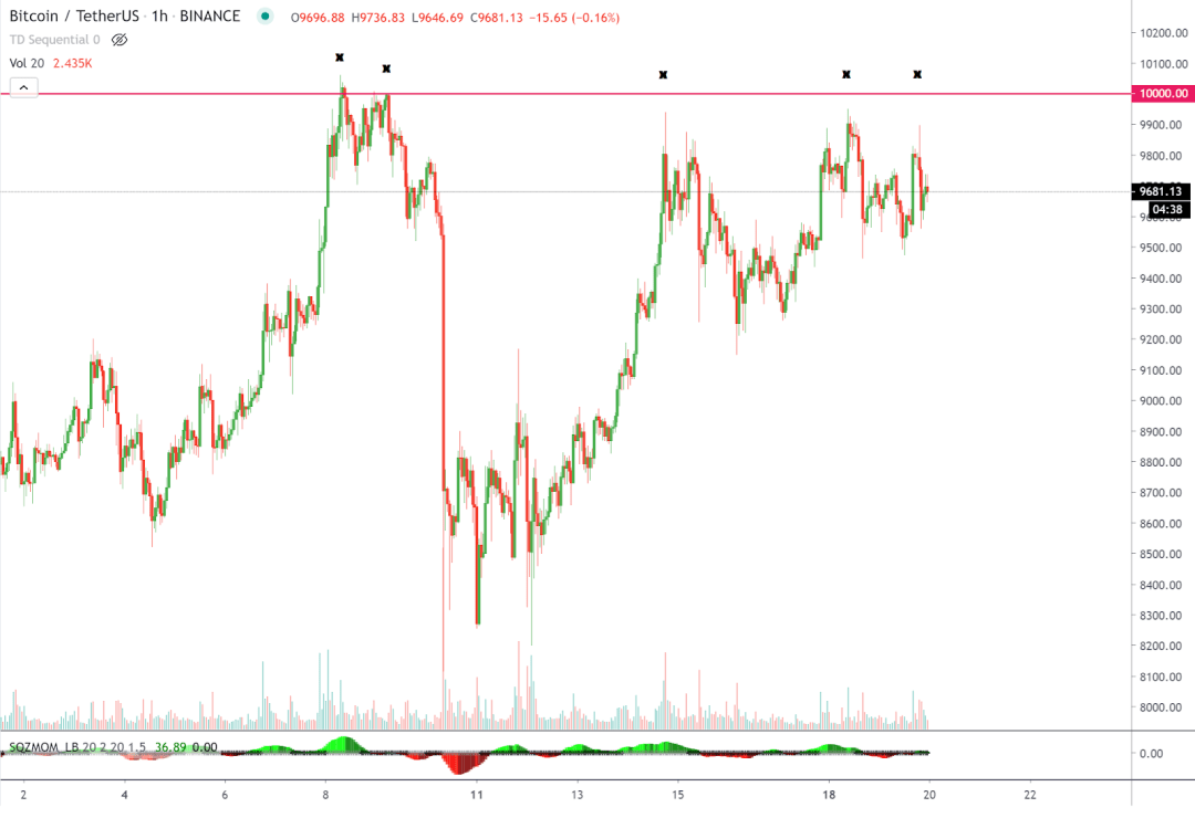 Bitcoin tests the $9,900–$10,000 resistance range five times in 11 days