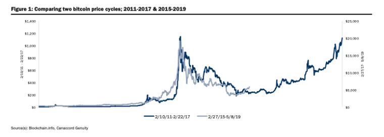 Bitcoin price cycles