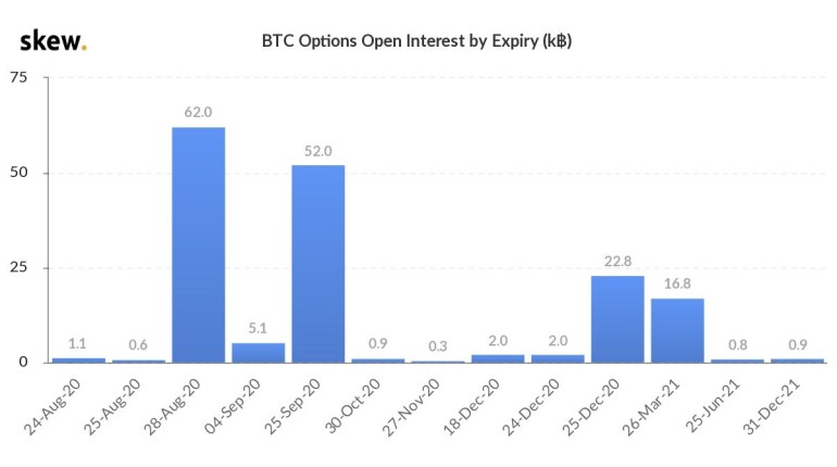 Bitcoin options open interest expiry dates