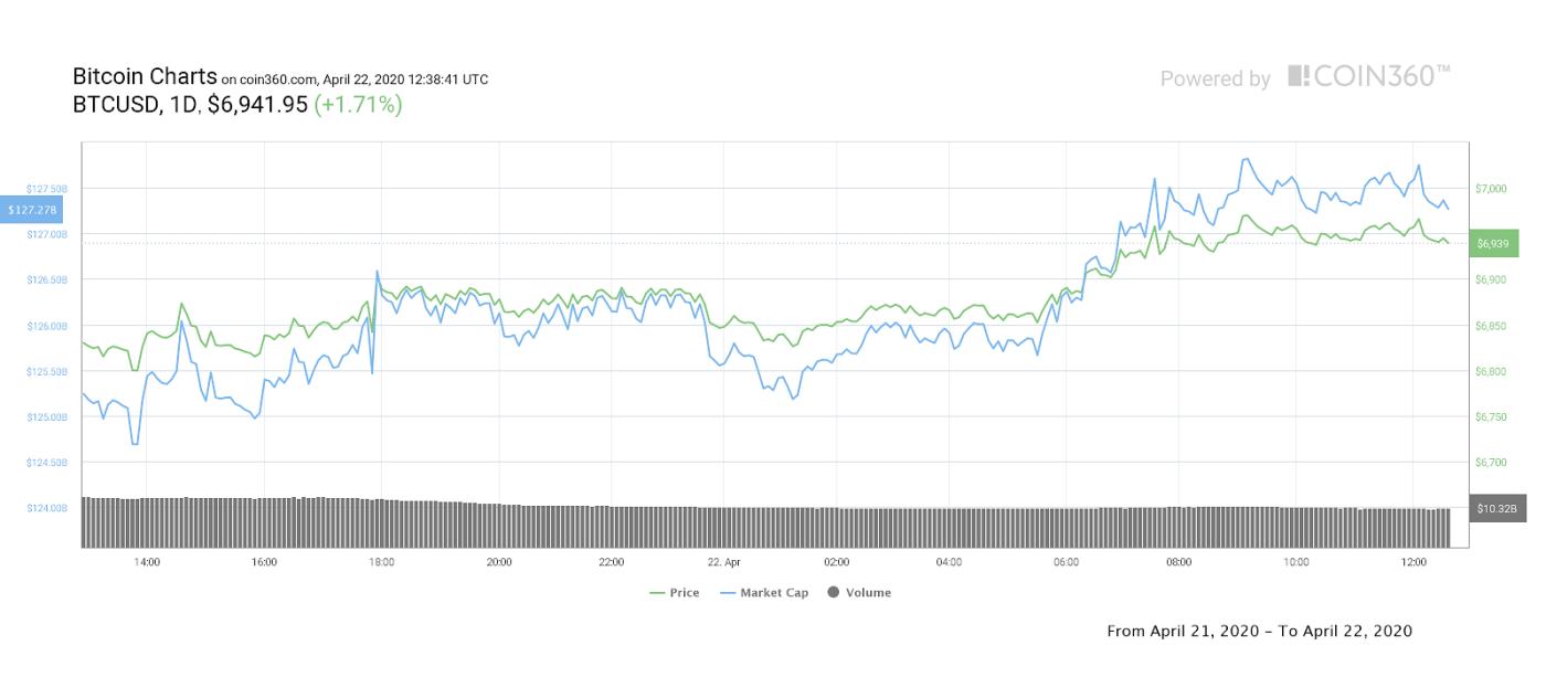 Bitcoin 1-day price chart