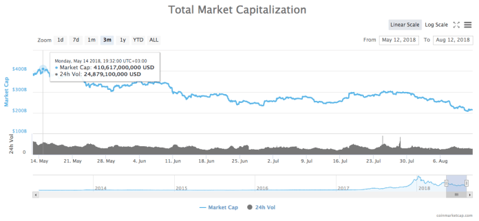 3-month chart of the total market capitalization