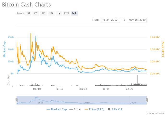 BCH/BTC chart since inception