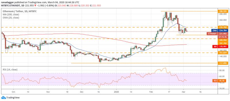 ETH/USD Tageschart