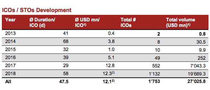 ICO/STO development from 2013 to 2018. Source: Crypto Valley