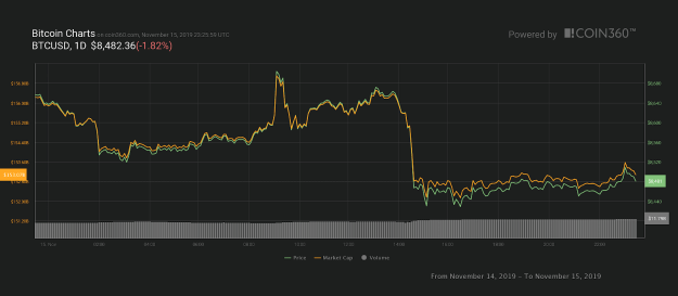 Bitcoin daily price chart. Source: Coin360