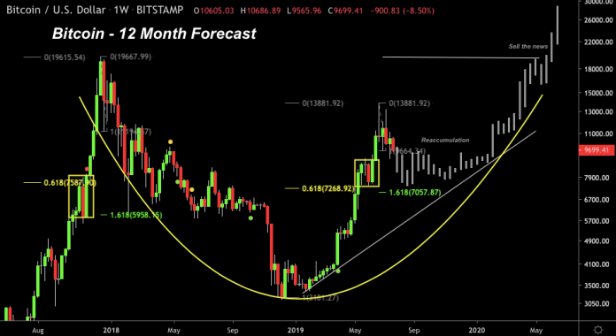 12 Month Forecast by FilbFilb
