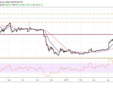 Bitcoin, Ethereum, Ripple, Bitcoin Cash, EOS, Litecoin, Binance Coin, Stellar, Cardano, TRON: Price Analysis May 24